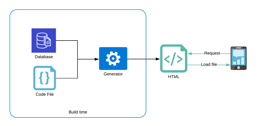 Static content generator with db