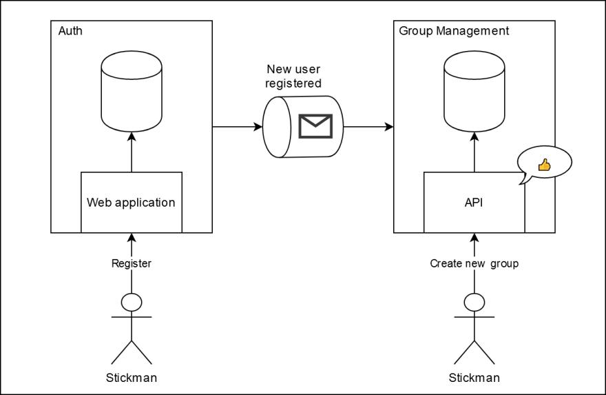 event-driven integration