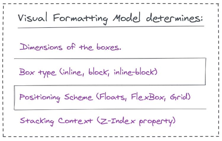 visual-formatting-model-css