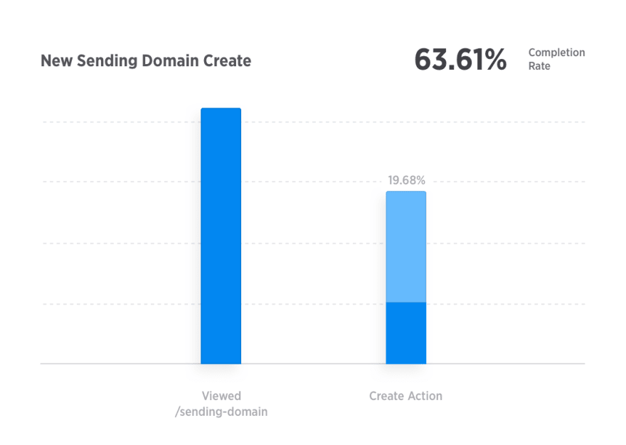 new sending domain better onboarding experience