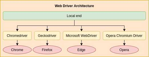 Web driver architecture