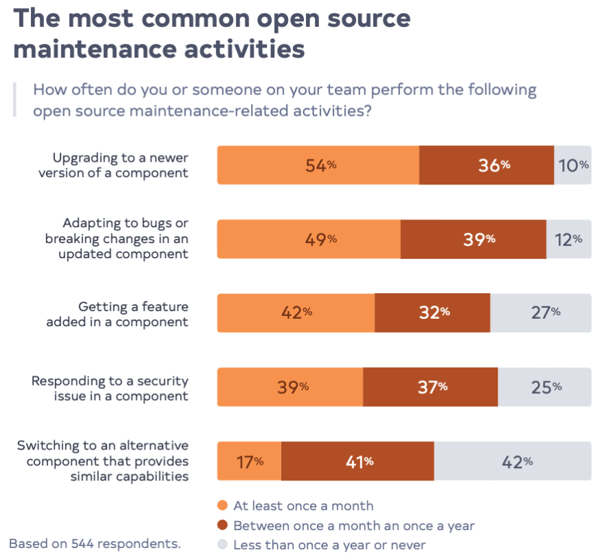 The most common open source maintenance activities