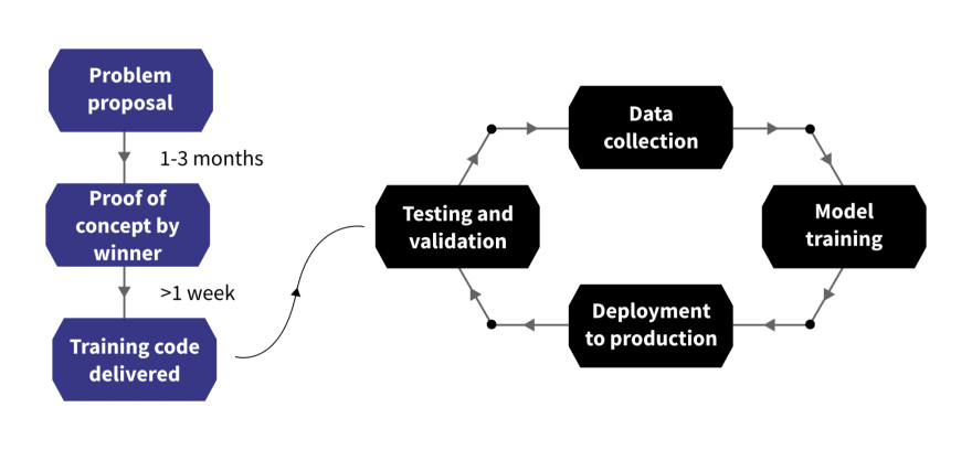 crowdsourcing and the machine learning development cycle