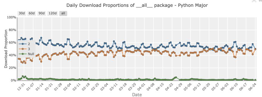 Use pip3 to install awscli - DEV Community 👩 💻👨 💻
