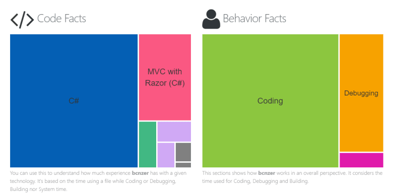 Some code and behaviour facts from Codealike