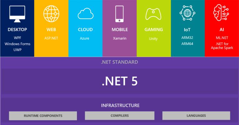 dotnet_new