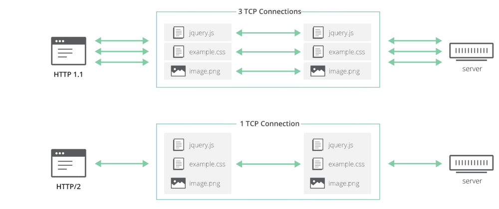 Cover image for HTTP/2 - The secret weapon of gRPC