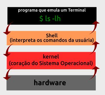 funcionamento do shell