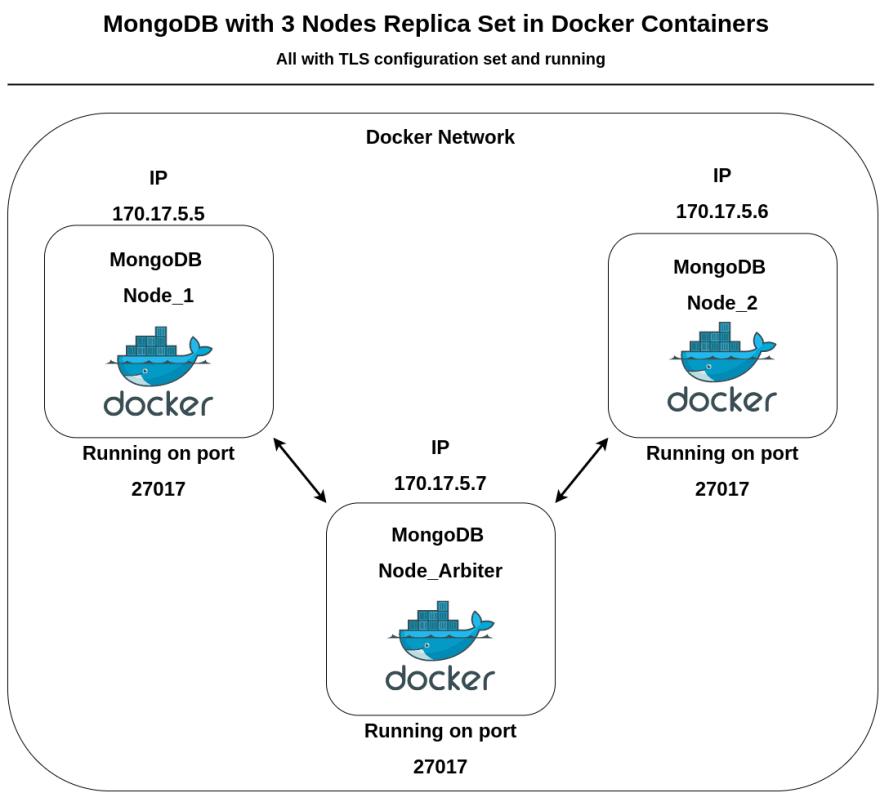 MongoDockerStructure