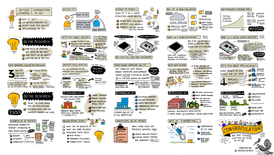 A sketch note visualizing lesson 1 of the curriculum