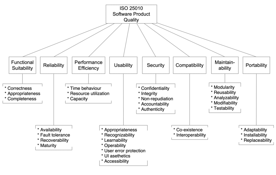 ISO 25010 Overview