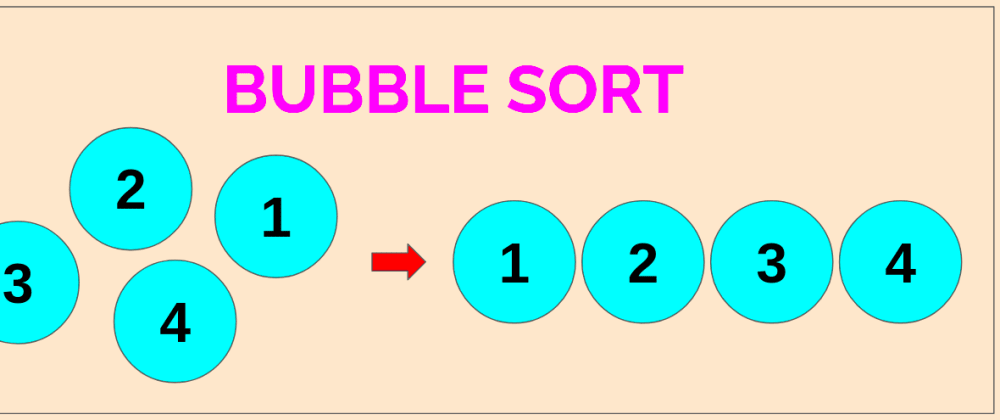 Cover image for Why is bubble sort called 'Bubble Sort'?