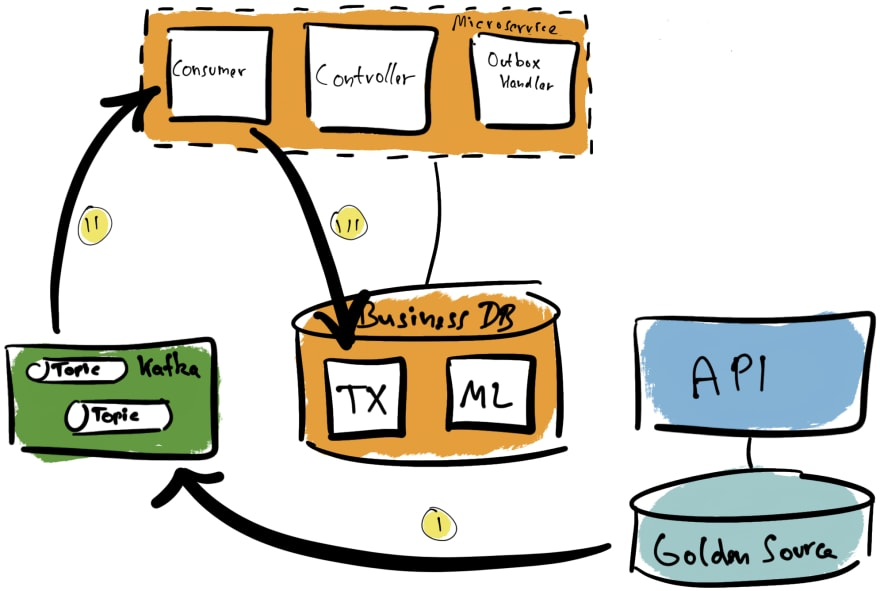 Initial microservice setup