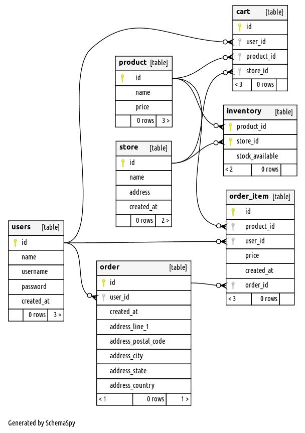 PostgreSQL data model for e-commerce app