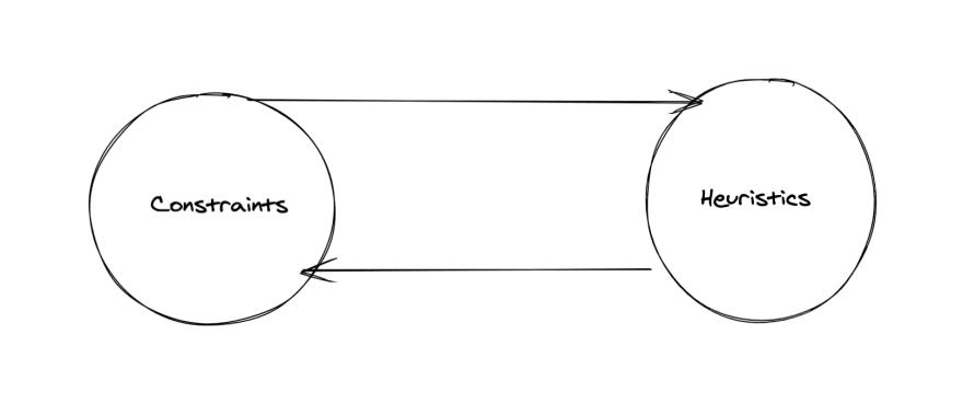 Design Loop