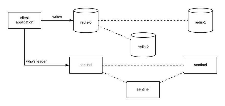 sentinel diagram