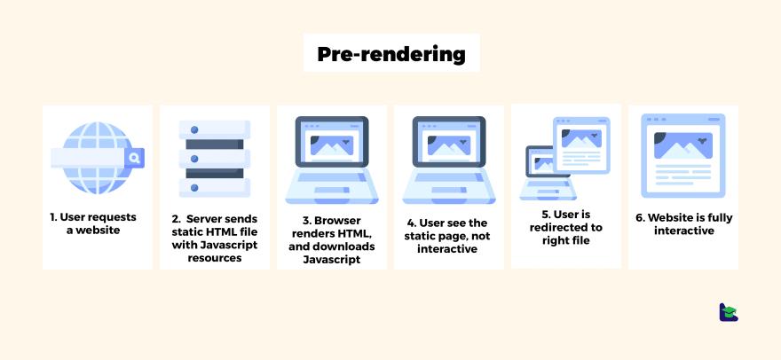 Pre-rendering