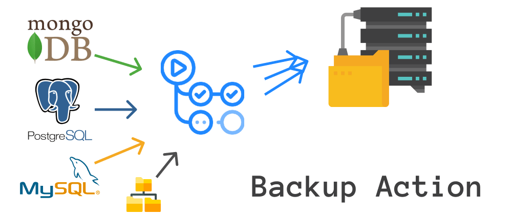 Cover image for Backup - Action