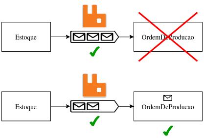 Imagem mostrando que falhas na OrdemDeProducao não impacta no servico de Estoque