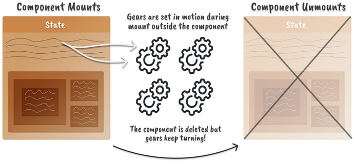 Duas caixas nas laterais com ícones de engrenagem no meio.  Um modelo mental para funções externas que não são afetadas pela desmontagem do componente React