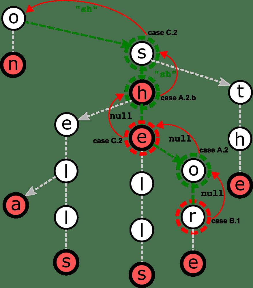 Backtracking phase of method longestPrefixOf