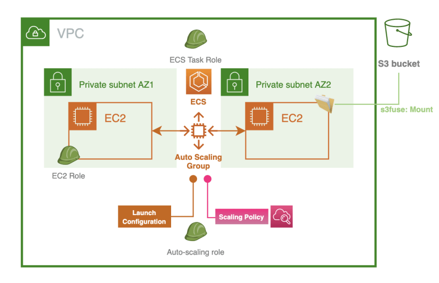 Fig: Deploy ECS cluster with EC2 launch type