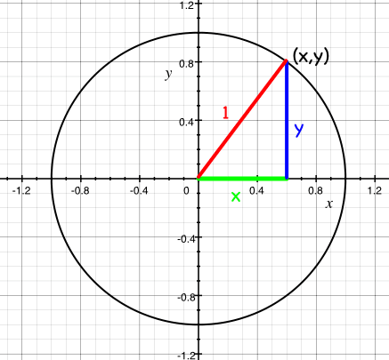 picture of the unit circle with a point defined on the circumference