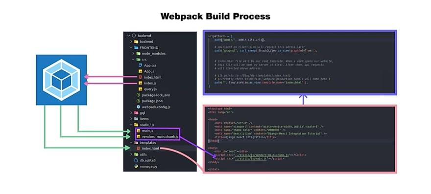 Django react webpack process