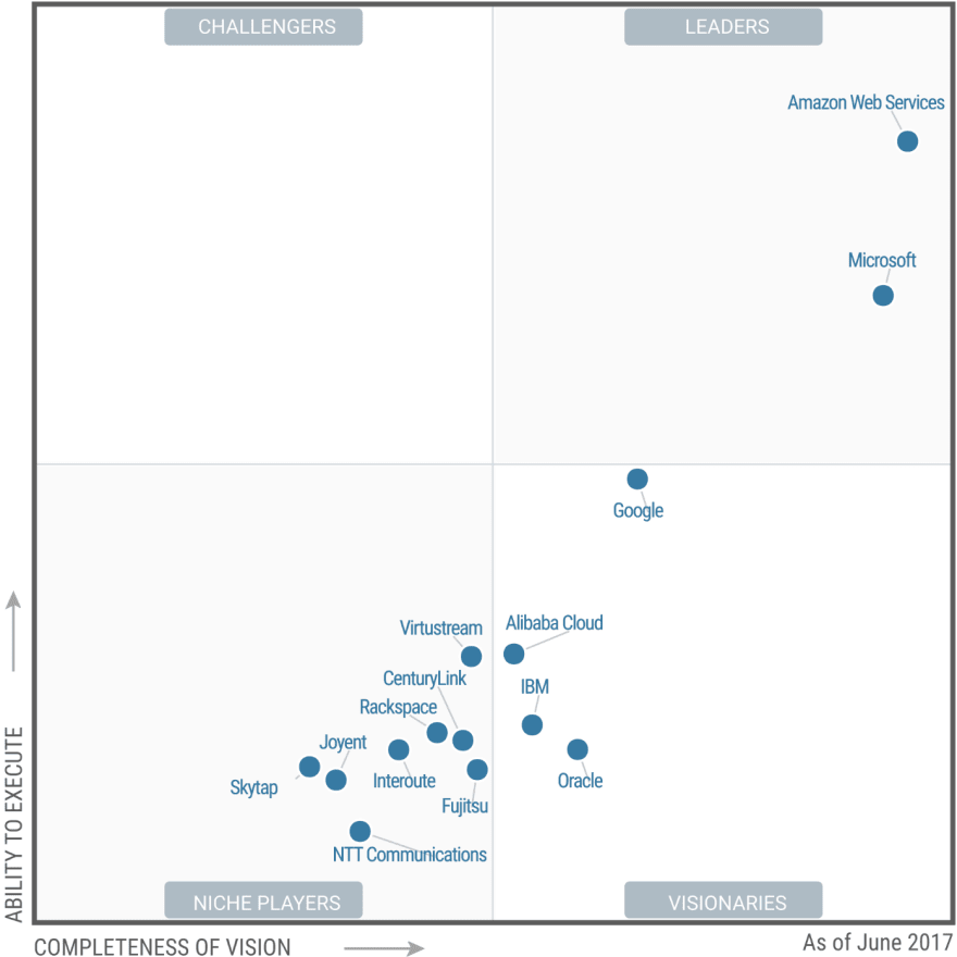 Gartner's Magic Quadrants: A summary of cloud Infrastructure-as-a