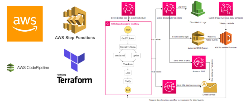 Cover image for AWS Step Functions workflow for an ETL Job on COVID-19 and deploying it with Terraform (#CloudGuruChallenge Series) (Part 2/3)