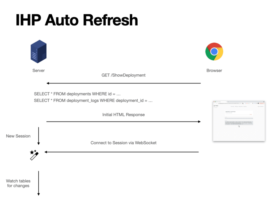 Diagram showing how browser and server interact in the case of an autoRefresh action. First, the browser makes a GET request for the action, in this case /ShowDeployment. The server executes two SELECT statements, which are automatically recognized using by autoRefresh. The server sends the initial HTML to the browser, which initiates a new websocket connection to the server. The server then watches the tables used in the SELECT statements for changes.