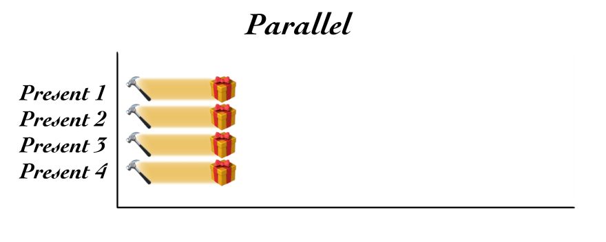 Illustration of parallel processes