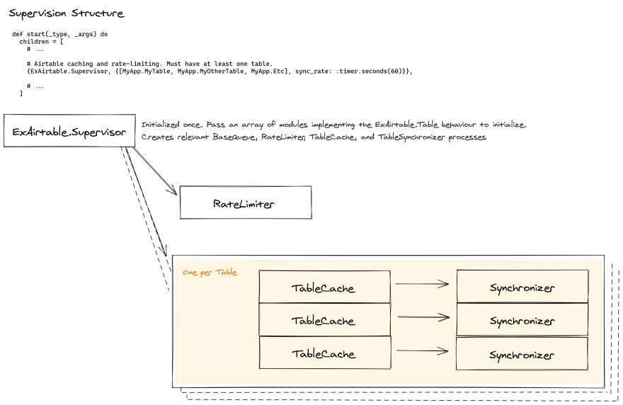 ExAirtable - Supervision Structure