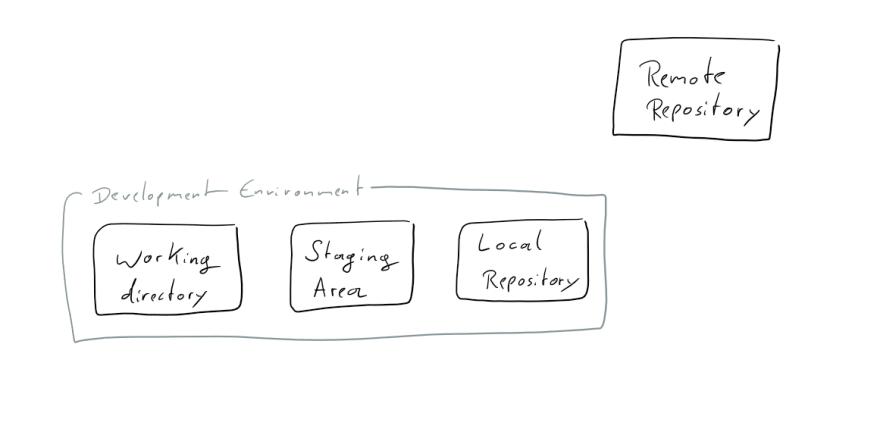 git components