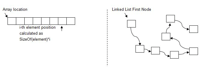Arrays vs Linked Lists