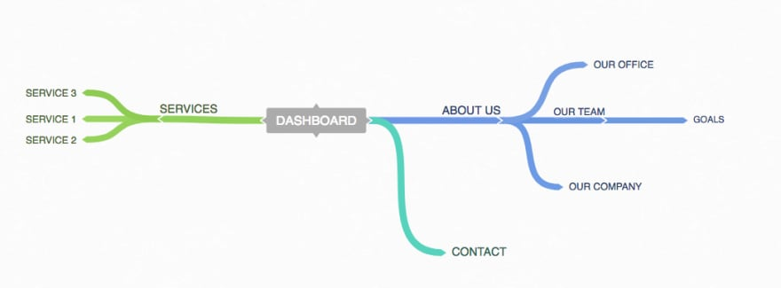 information-architecture-flows