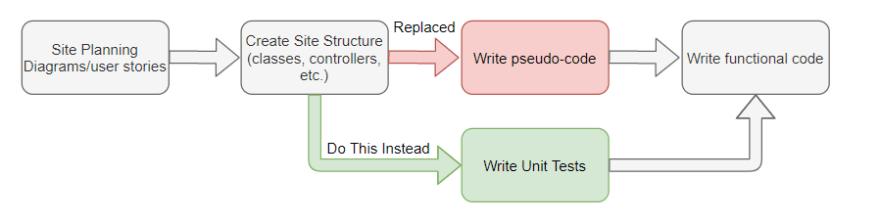 Full Site Planning Workflow