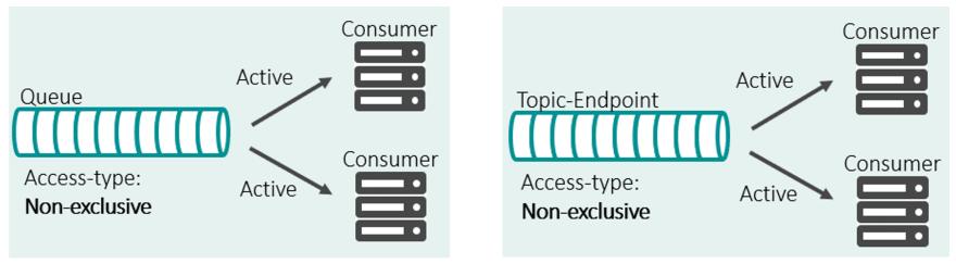 solace message queue non-exclusive access type