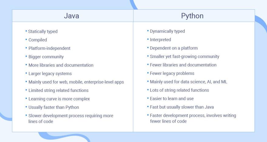Python vs Java comparison table