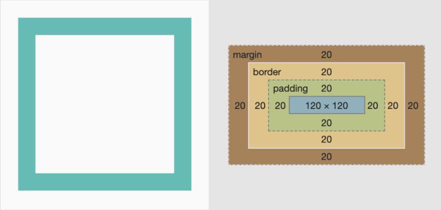 Box model screenshot