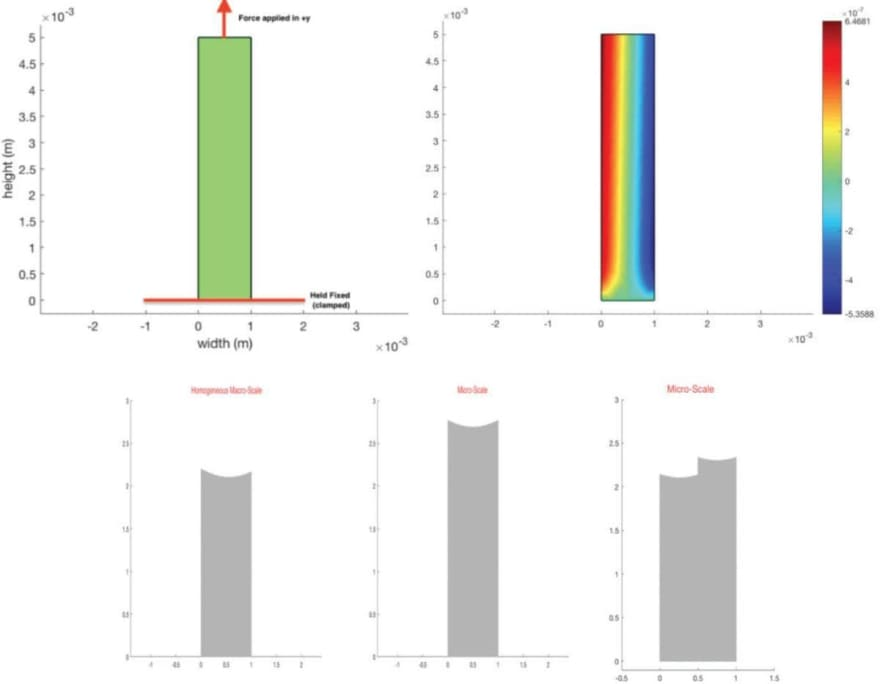 Multiple Scale Modeling for Predictive Material Deformation Analysis