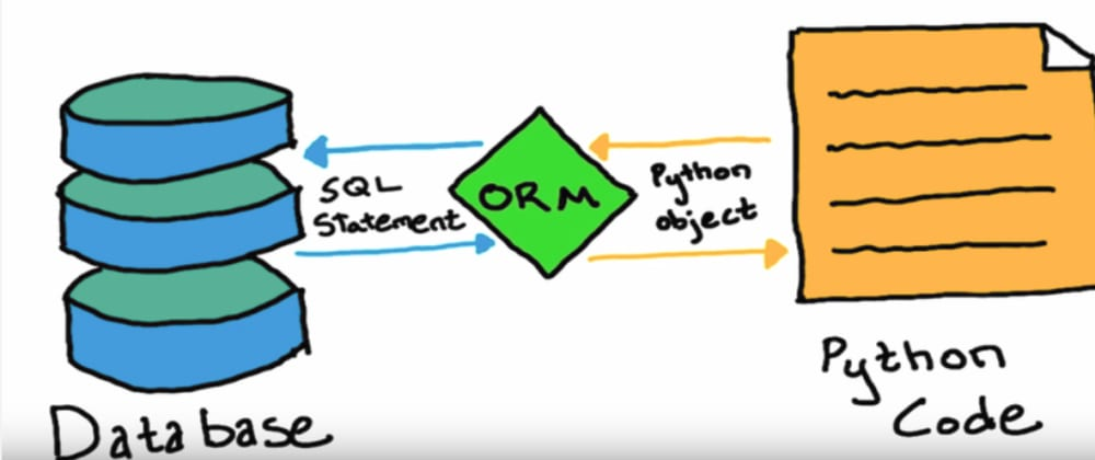 Cover image for ORM and SQLAlchemy — The 'Magic Wand' in Database Management