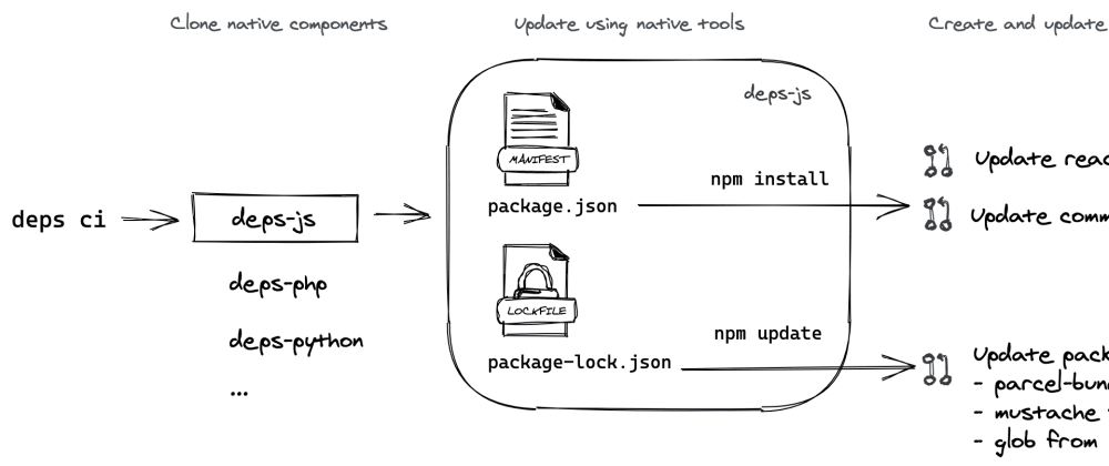 Cover image for Diagrams for documentation