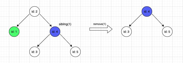 Actual result - remove(1)