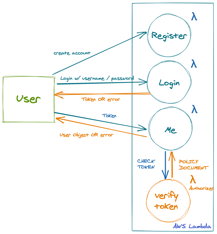 excalidraw diagram