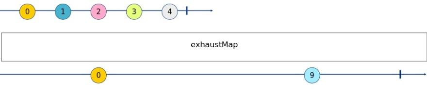 ExhaustMap Marble Diagram