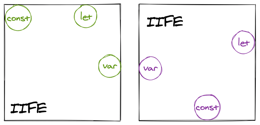 IIFE Closures Graphic