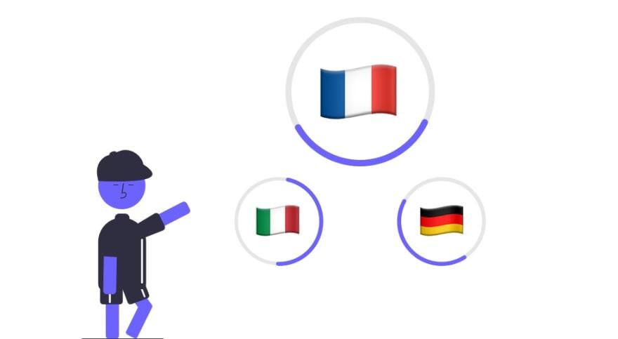 localization progress