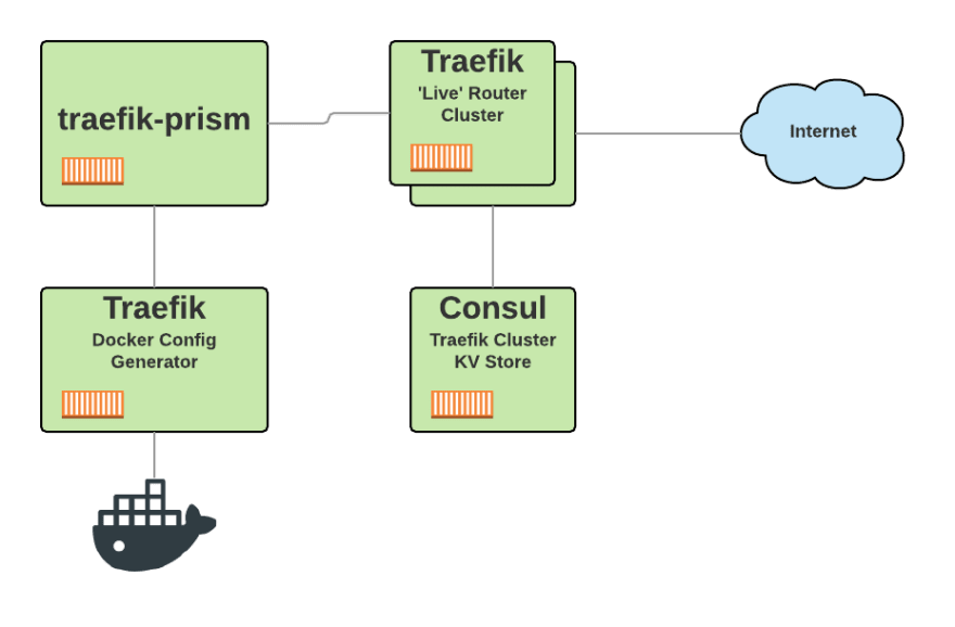 Hardening Traefik when using the Docker Provider