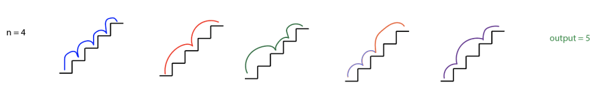 `n = 4` written in black. Then five 4-step staircases. In the first staircase, a blue line goes from step 0 to 1, 1 to 2, 2 to 3, 3 to 4. In the second staircase, a red line goes from step 0 to 2, 2 to 4. In the third staircase, a green line goes from step 0 to 2, 2 to 3, 3 to 4. In the fourth staircase, an orange line goes from 0 to 1, 1 to 2, 2 to 4. In the fifth staircase, a purple line goes from 0 to 1, 1 to 3, 3 to 4. Then `output = 5` written in green.